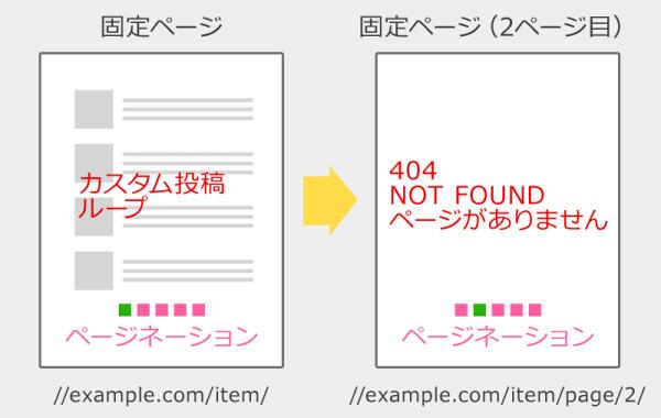 WP-PageNavi 404 ページがありません と出るイメージ