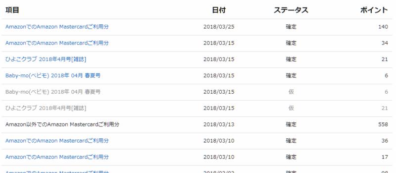 ナオユのAmazonポイント履歴