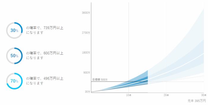 ウェルスナビで15年運用すると70%の確率で496万円以上になると表示された画面のスクリーンショット