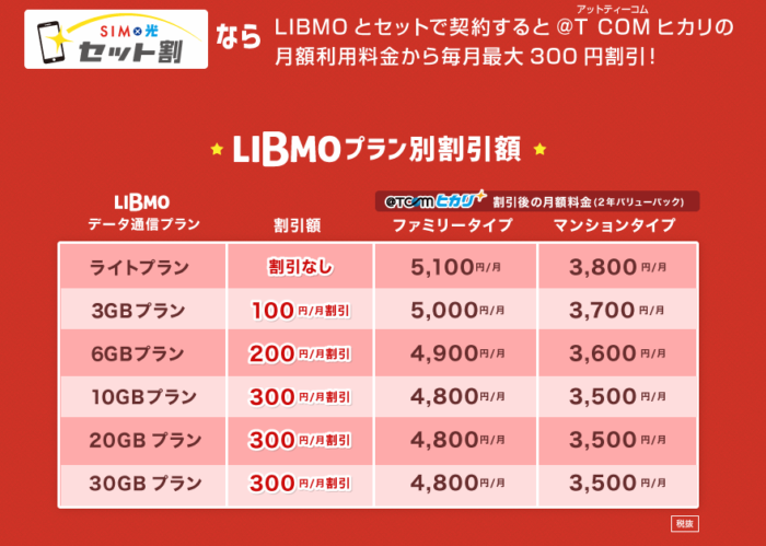 LIBMO・TCOM光セット割