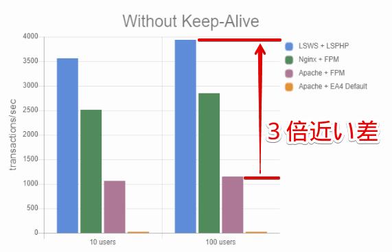 Litespeedベンチマークのグラフ